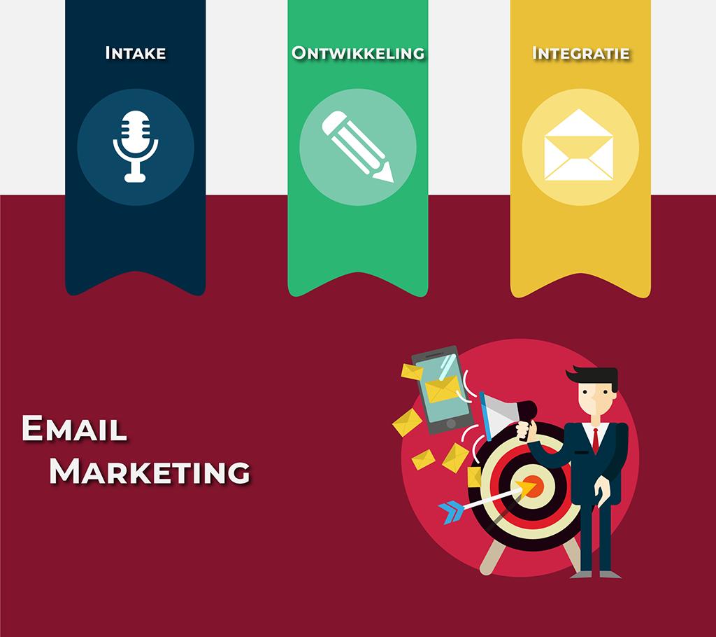 E-mail marketing proces